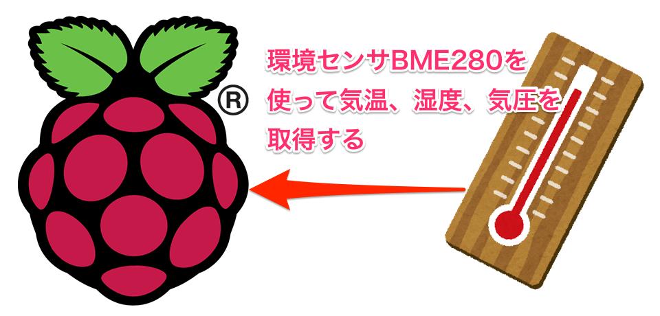 [ラズパイ] 環境センサーBME280を使って温度, 湿度, 気圧を取得する